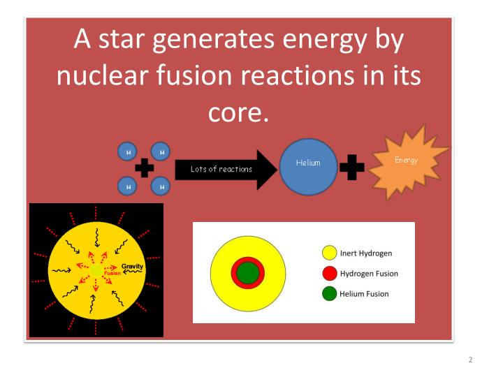 A star generates energy by nuclear fusion reactions in its core.