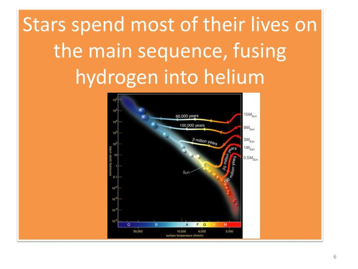 Stars spend most of their lives on the main sequence, fusing hydrogen into helium
