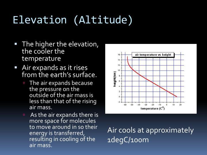 Elevation (Altitude)