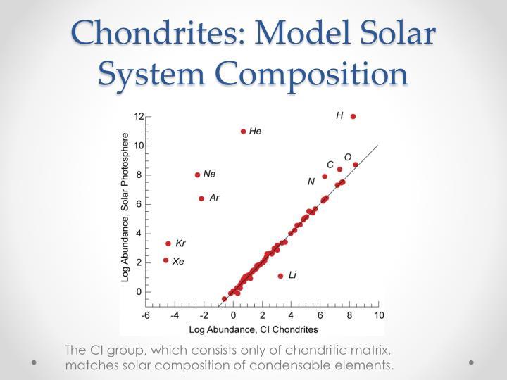 Chondrites: Model Solar System Composition