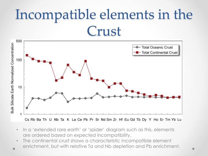 Incompatible elements in the Crust