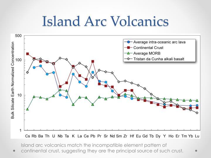 Island Arc Volcanics