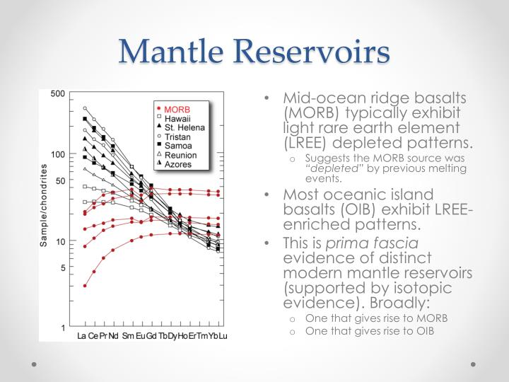 Mantle Reservoirs