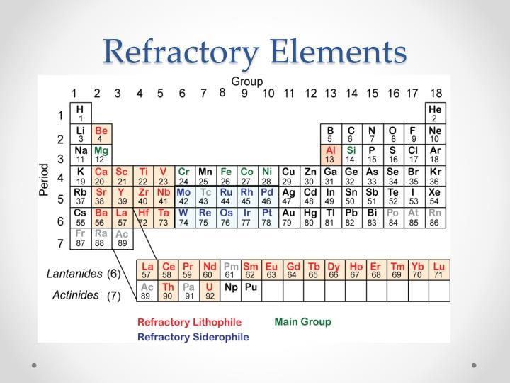 Refractory Elements