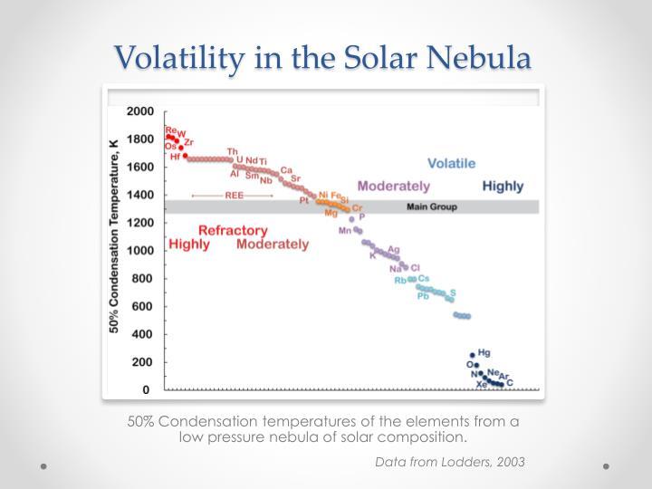 Volatility in the Solar Nebula