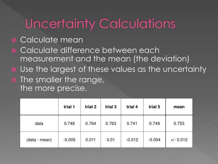Uncertainty Calculations