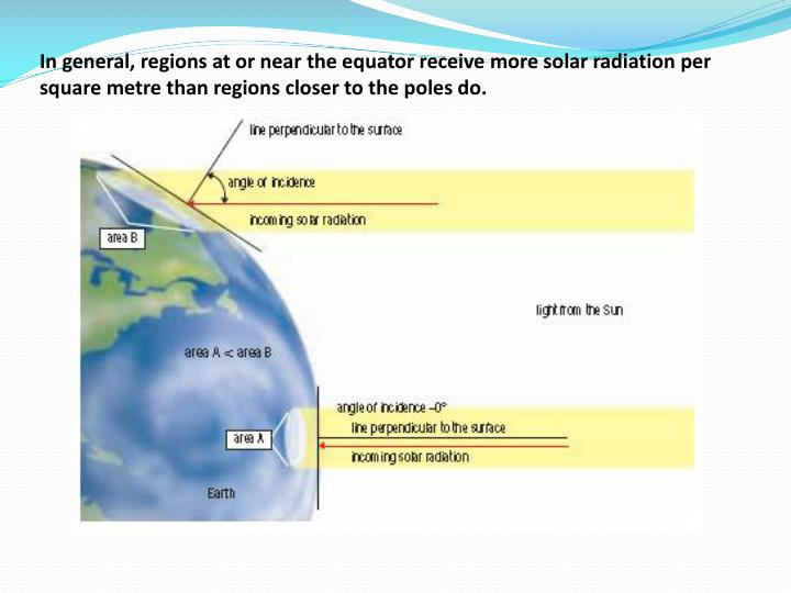In general, regions at or near the equator receive more solar radiation per square metre than regions closer to the poles do.