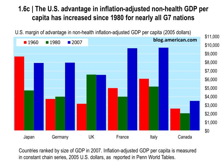 1.6c | The U.S. advantage in inflation-adjusted non-health GDP per capita has increased since 1980 for nearly all G7 nations