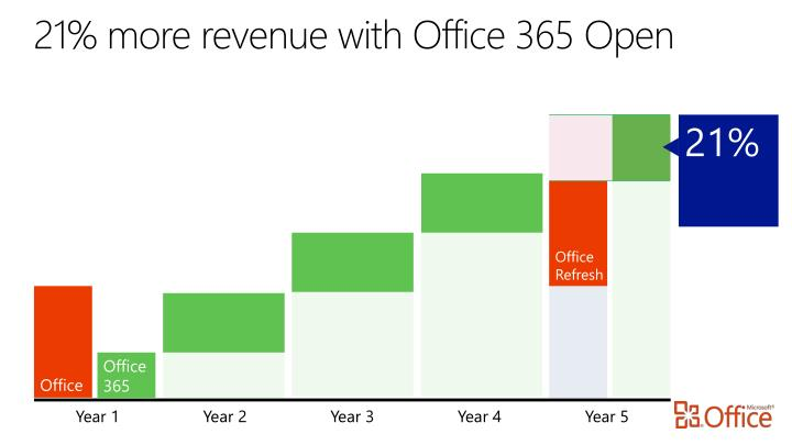 21% more revenue with Office 365 Open