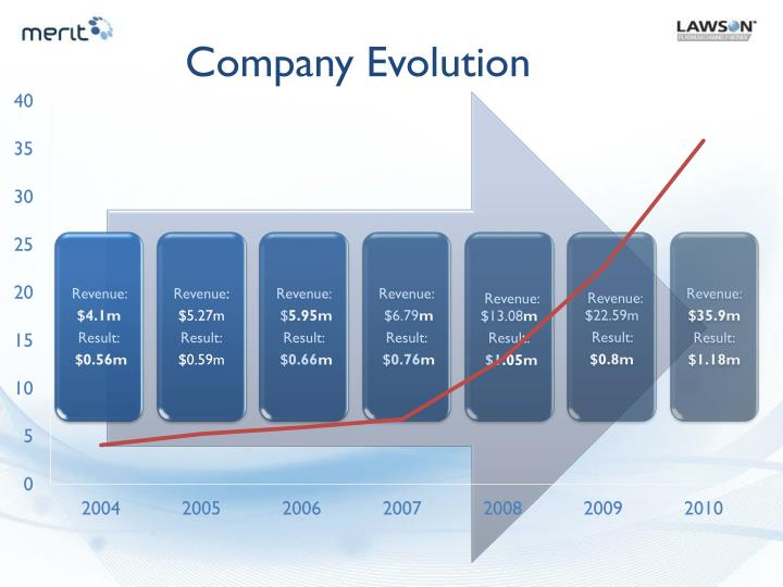 Company Evolution