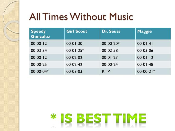 All Times Without Music