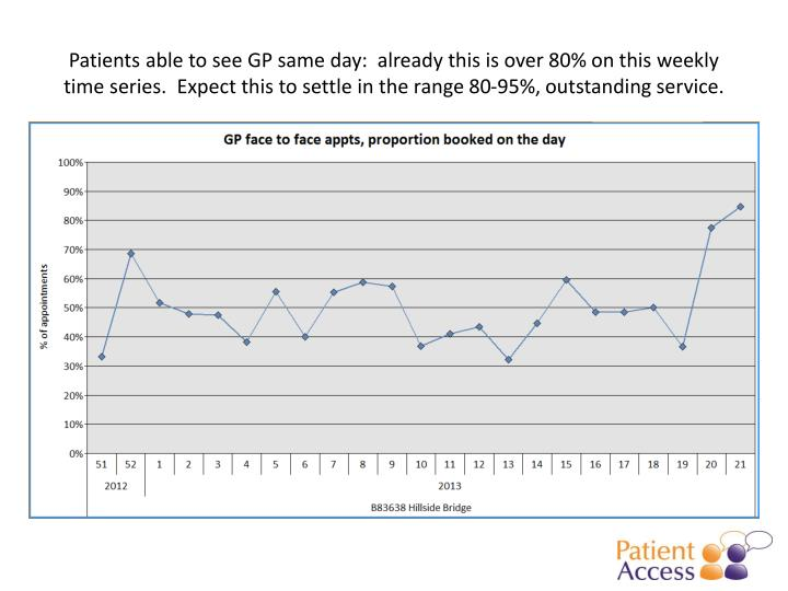 Patients able to see GP same day:  already this is over 80% on this weekly time series.  Expect this to settle in the range 80-95%, outstanding service.