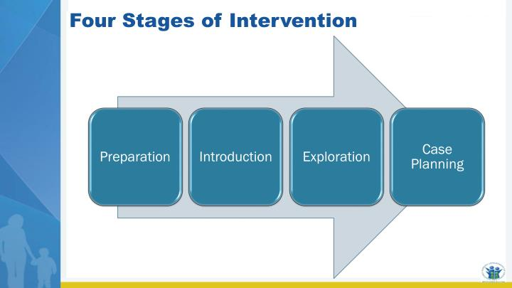 Four Stages of Intervention