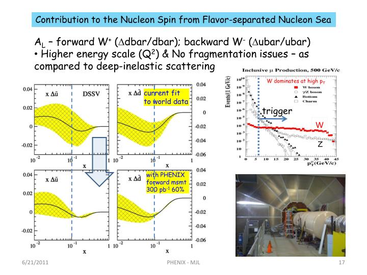 Contribution to the Nucleon Spin from Flavor-separated Nucleon Sea