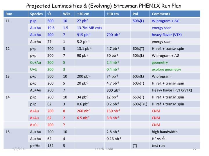 Projected Luminosities & (Evolving) Strawman PHENIX Run Plan