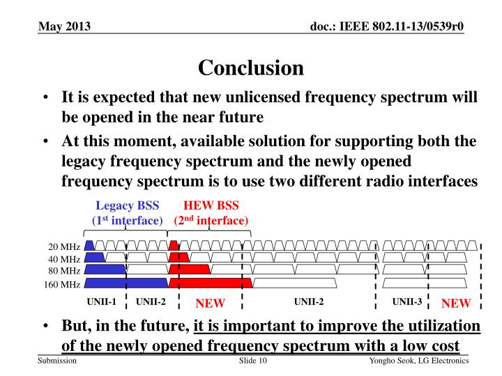 It is expected that new unlicensed frequency spectrum will be opened in the near future