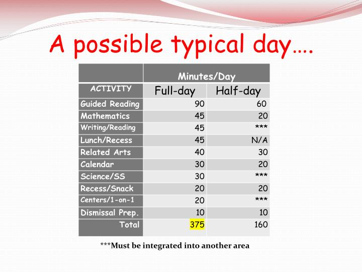 A possible typical day….