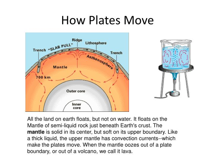 How Plates Move