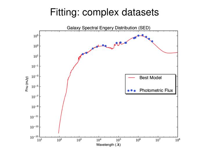 Fitting: complex datasets