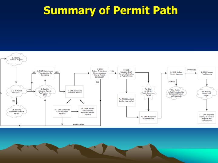 Summary of Permit Path