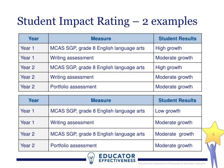 Student Impact Rating – 2 examples