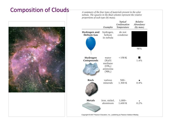 Composition of Clouds
