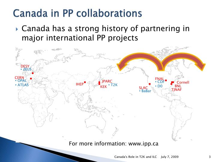 Canada in pp collaborations