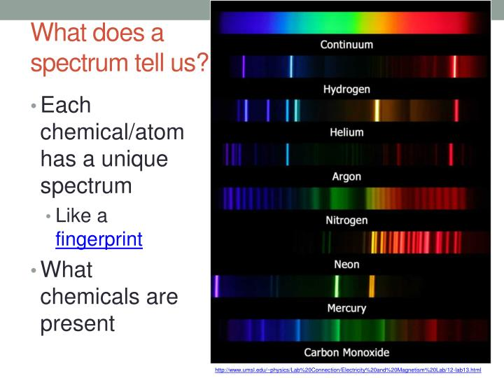 What does a spectrum tell us?