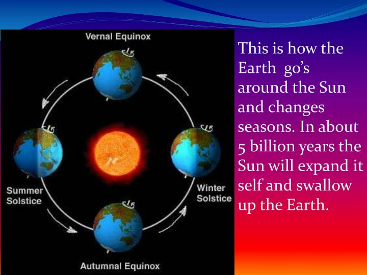 This is how the Earth  go's around the Sun and changes seasons. In about 5 billion years the Sun will expand it self and swallow up the Earth.