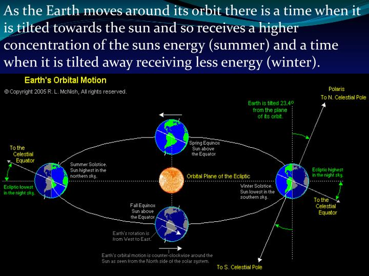 As the Earth moves around its orbit there is a time when it is tilted towards the sun and so receives a higher concentration of the suns energy (summer) and a time when it is tilted away receiving less energy (winter).