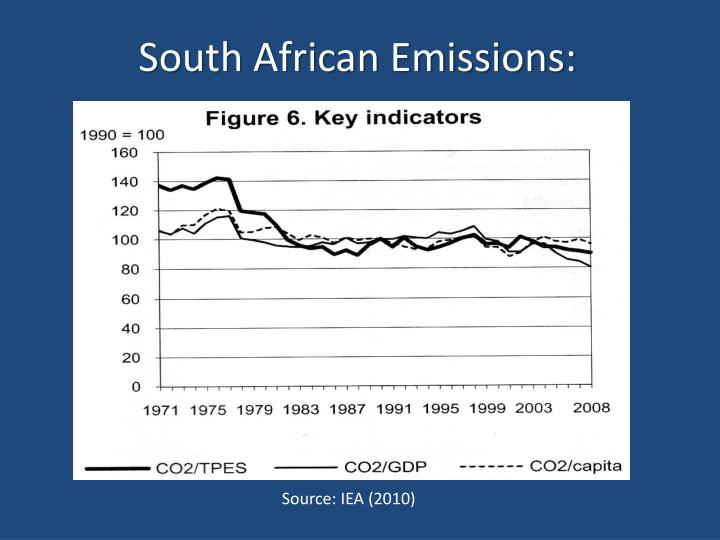 South African Emissions: