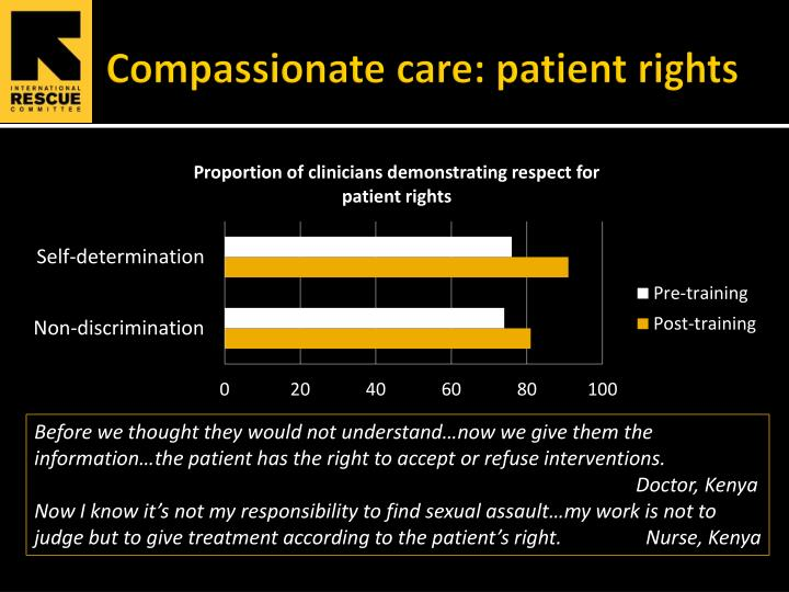 Compassionate care: patient rights