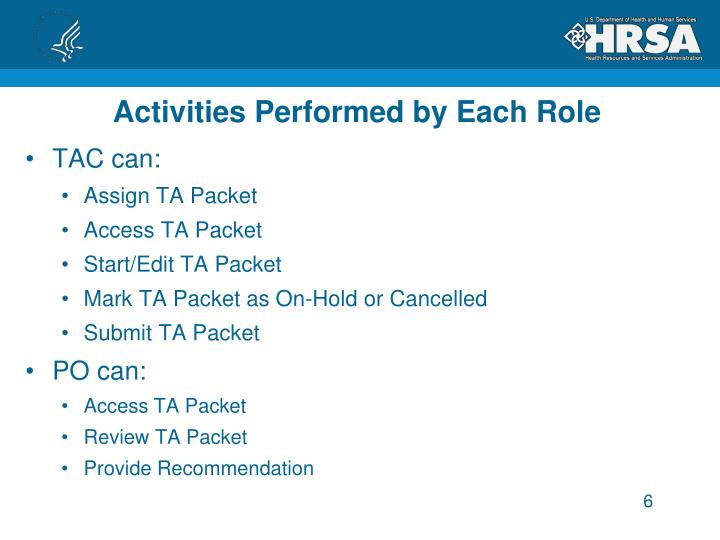 Activities Performed by Each Role