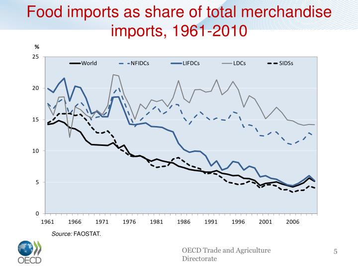 Food imports as share of total merchandise imports, 1961-2010