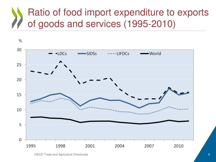 Ratio of food import expenditure to exports of goods and services (1995-2010)