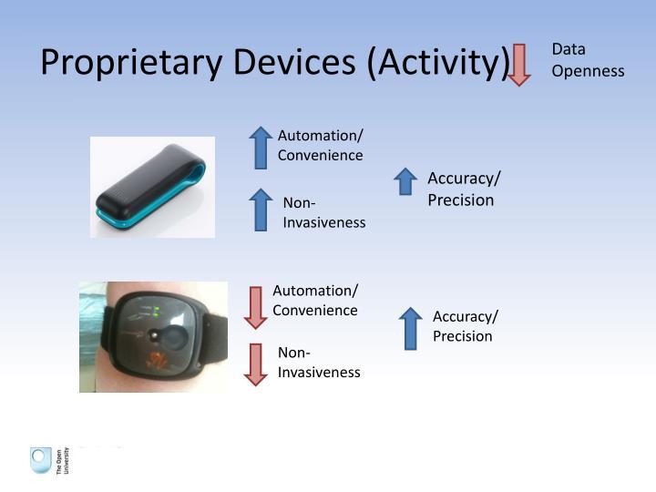 Proprietary Devices (Activity)