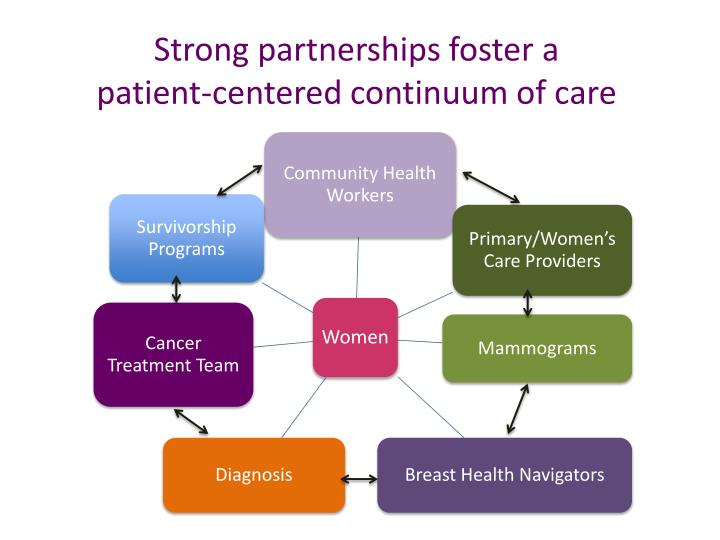 Strong partnerships foster a