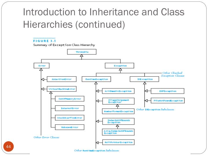 Introduction to Inheritance and Class Hierarchies (continued)