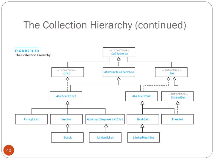 The Collection Hierarchy (continued)