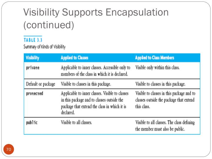 Visibility Supports Encapsulation (continued)