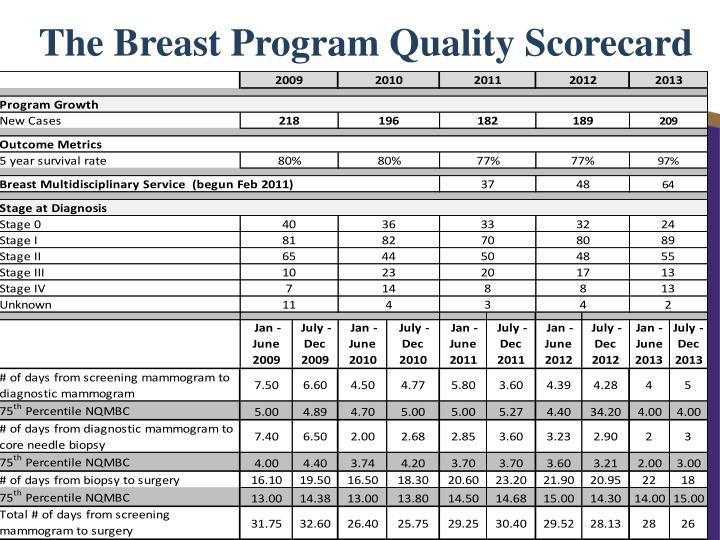 The Breast Program Quality Scorecard