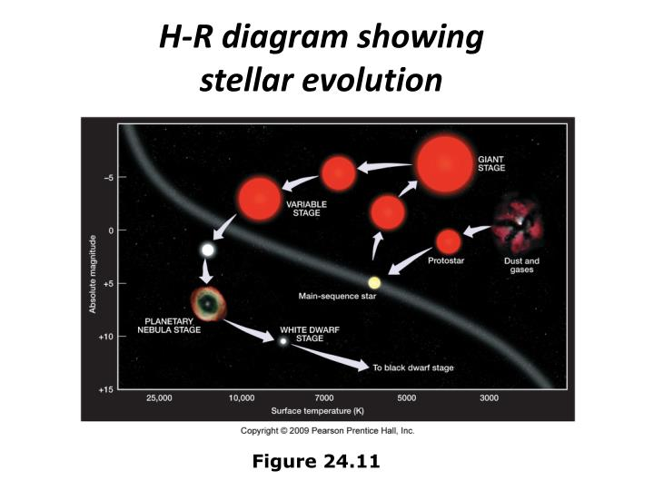 H-R diagram showing