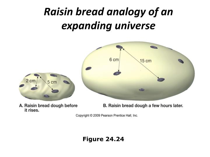Raisin bread analogy of an expanding universe