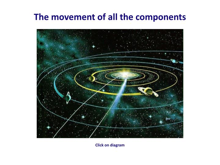 The movement of all the components