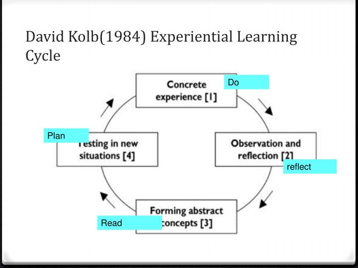 David Kolb(1984) Experiential Learning Cycle