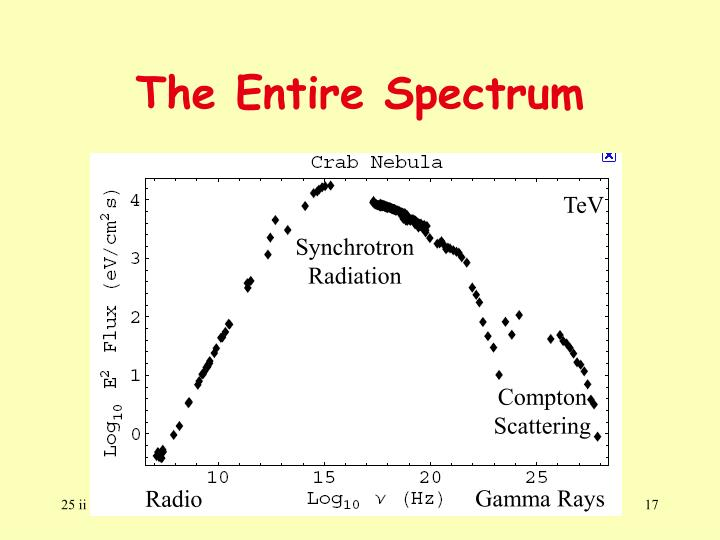 The Entire Spectrum