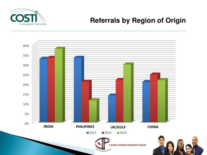 Referrals by