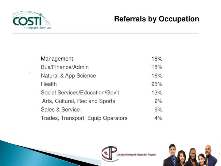 Referrals by Occupation