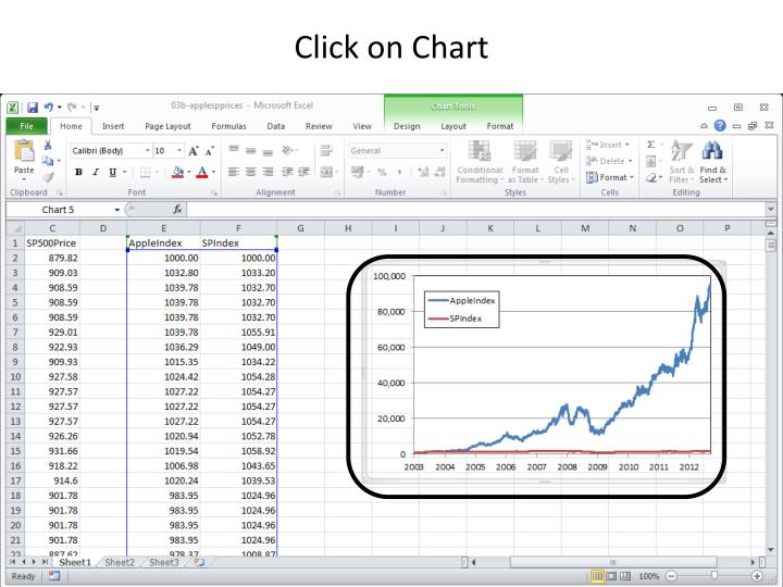 Click on Chart