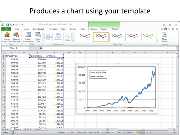 Produces a chart using your template